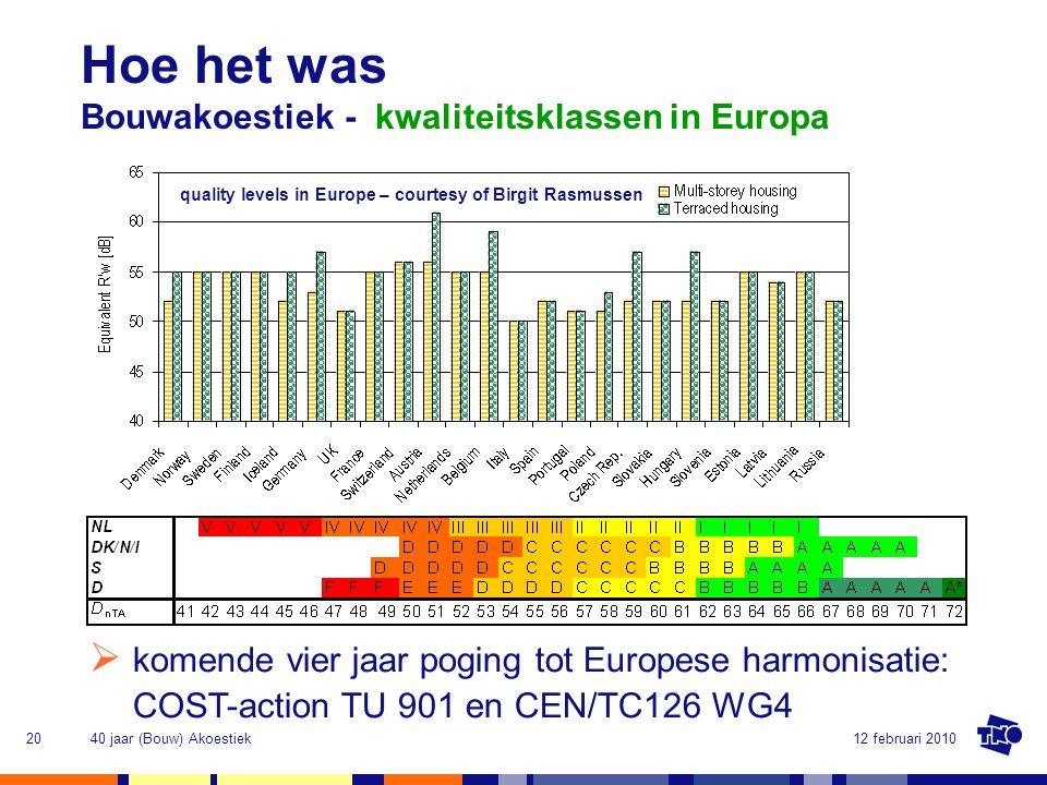 Hoe het was Bouwakoestiek - kwaliteitsklassen in Europa