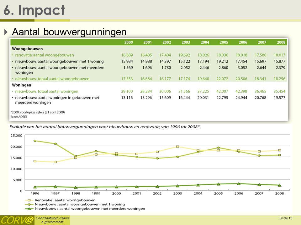 6. Impact Aantal bouwvergunningen