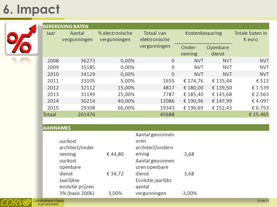 6. Impact BEREKENING BATEN Jaar Aantal vergunningen