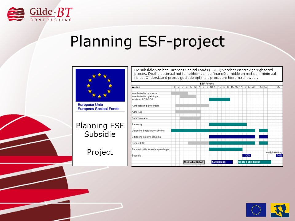 Planning ESF-project Planning ESF Subsidie Project