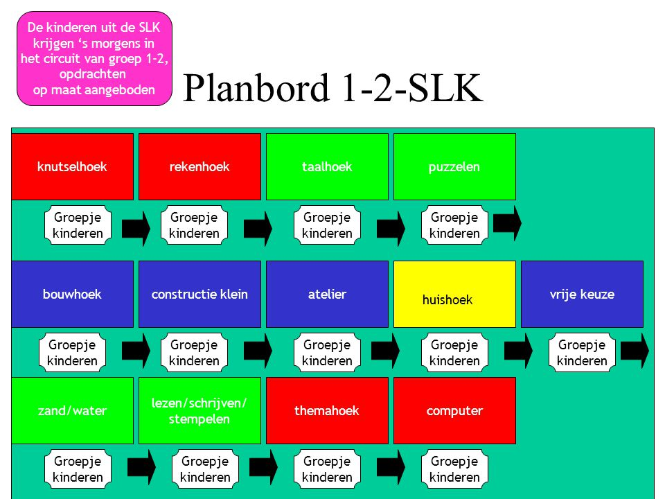 Planbord 1-2-SLK De kinderen uit de SLK krijgen 's morgens in