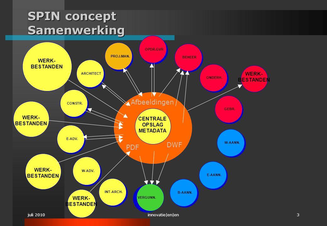 SPIN concept Samenwerking