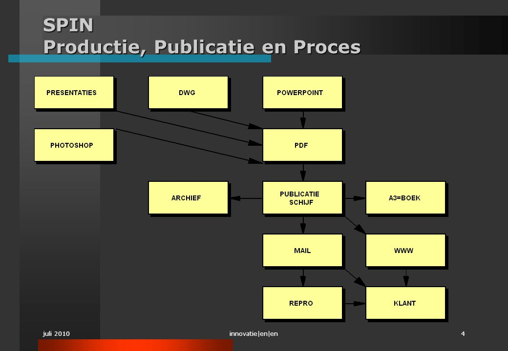 SPIN Productie, Publicatie en Proces