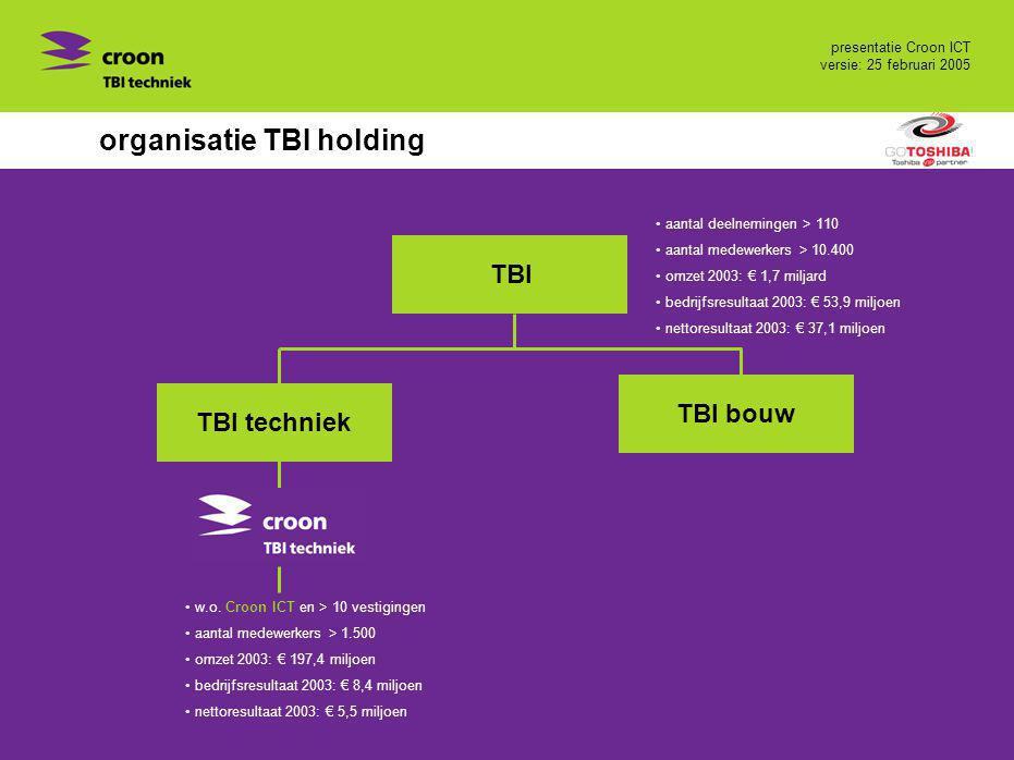 organisatie TBI holding