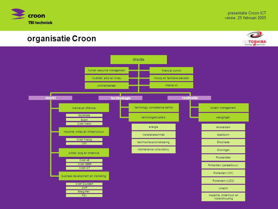 organisatie Croon directie markt technologie realisatie