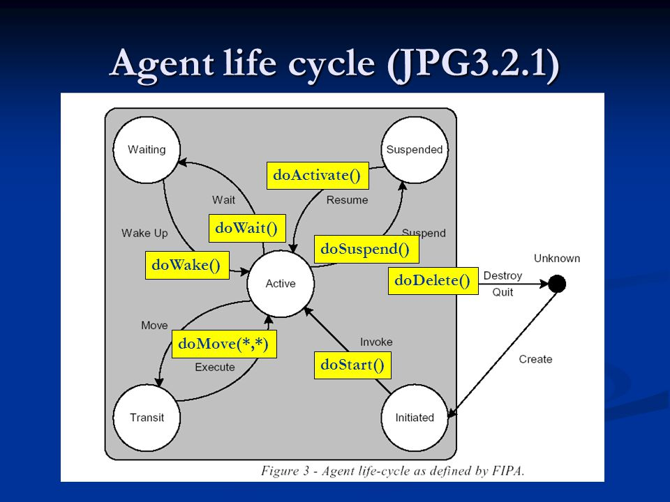 Agent life cycle (JPG3.2.1) doActivate() doWait() doSuspend() doWake()