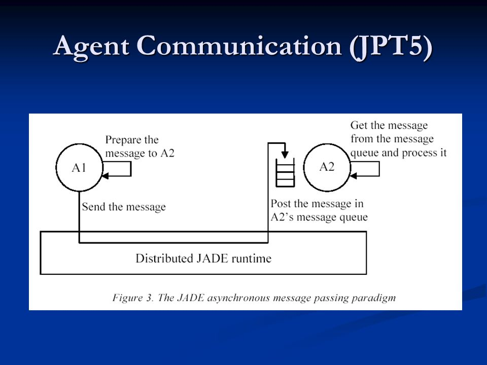 Agent Communication (JPT5)