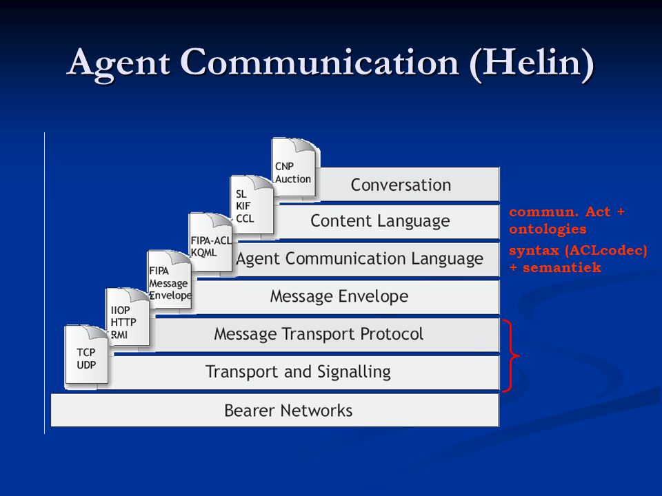 Agent Communication (Helin)