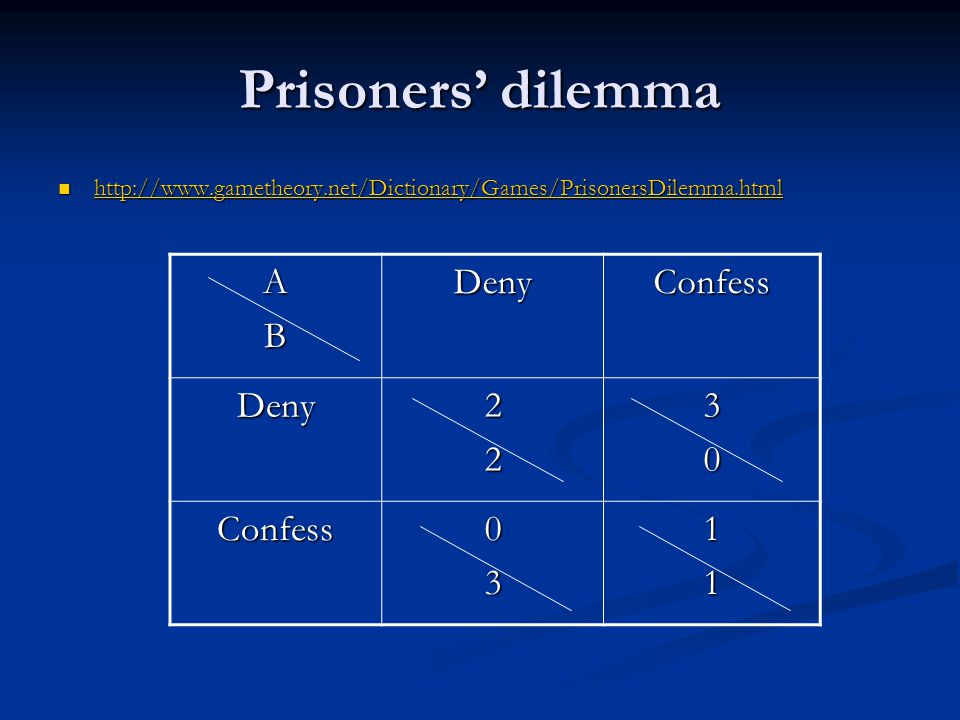 Prisoners' dilemma A B Deny Confess 2 3 1