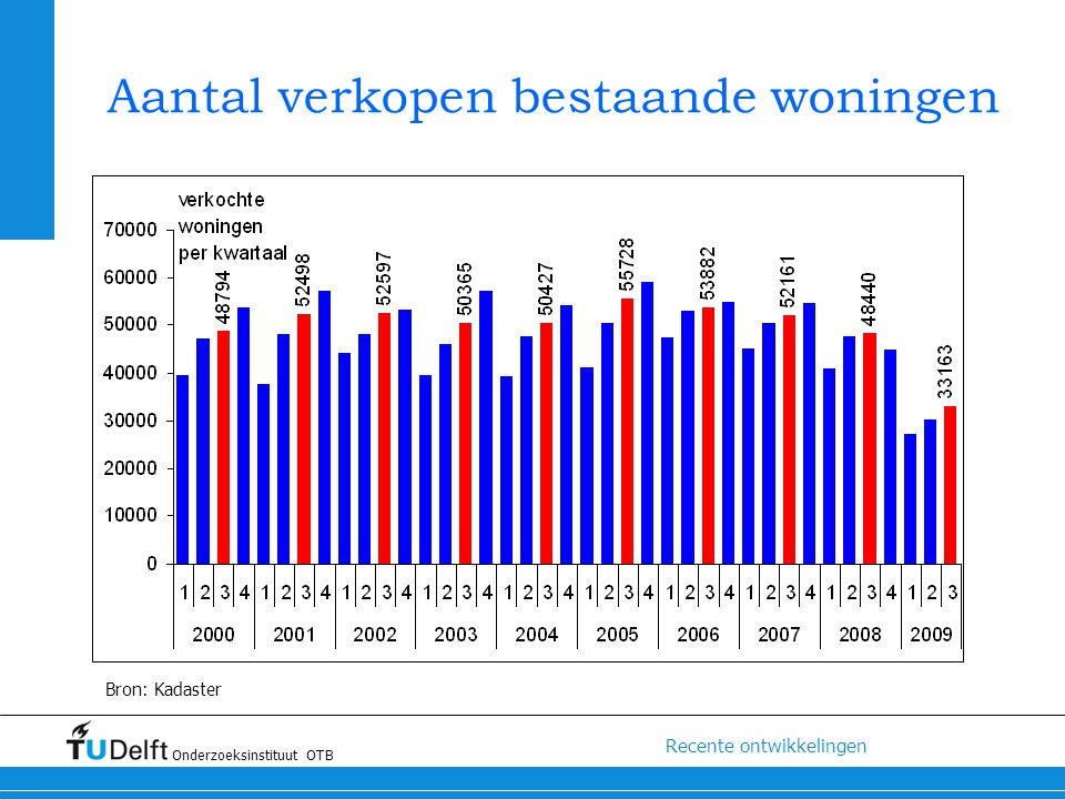 Aantal verkopen bestaande woningen