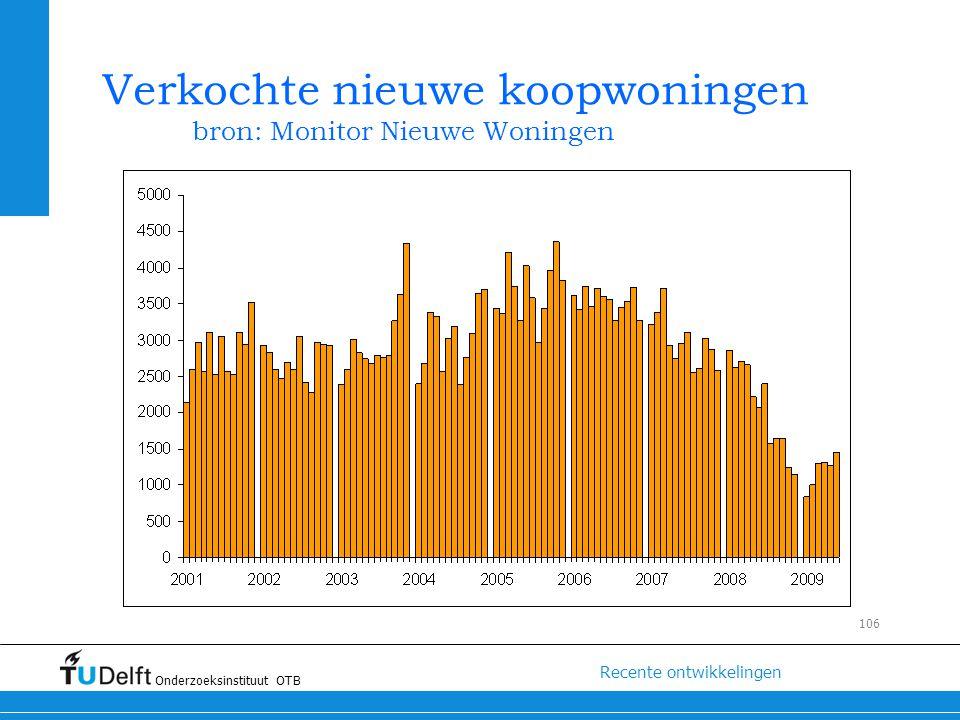 Verkochte nieuwe koopwoningen bron: Monitor Nieuwe Woningen