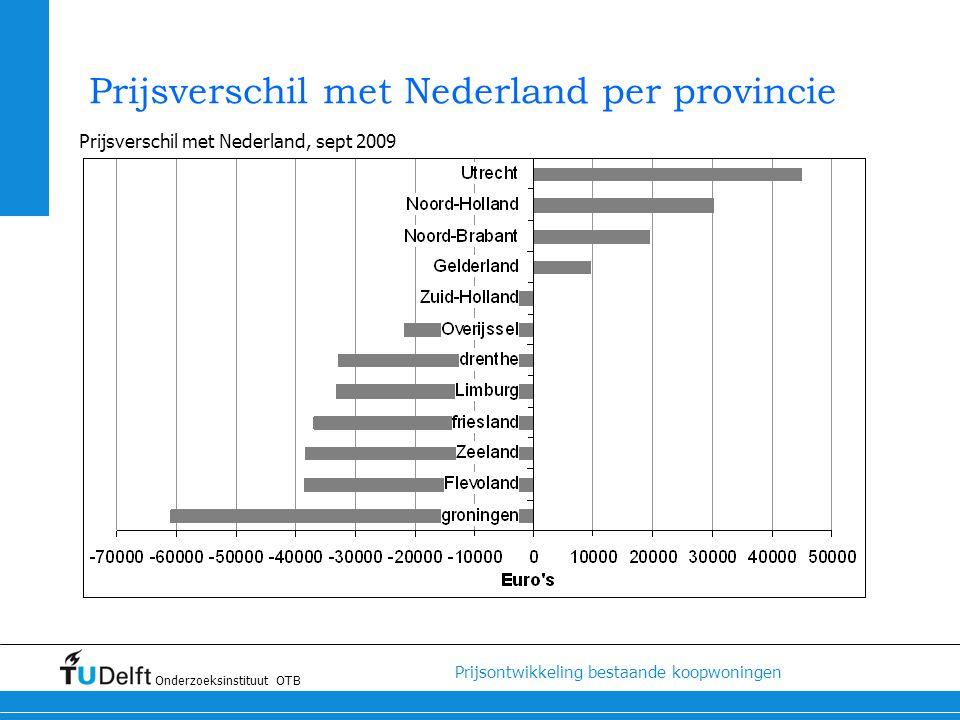 Prijsverschil met Nederland per provincie