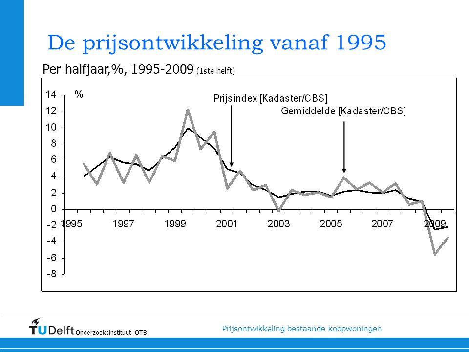 De prijsontwikkeling vanaf 1995