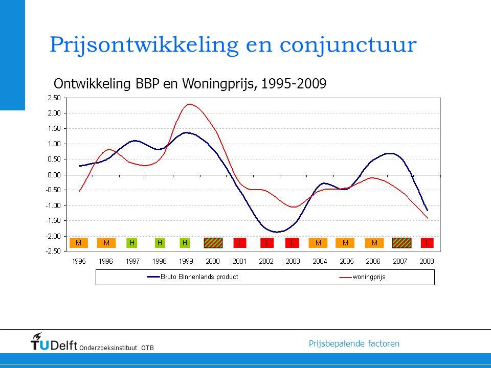 Prijsontwikkeling en conjunctuur