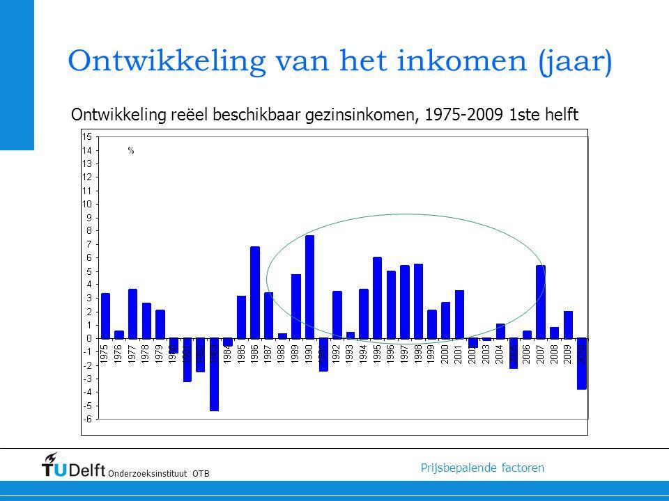 Ontwikkeling van het inkomen (jaar)