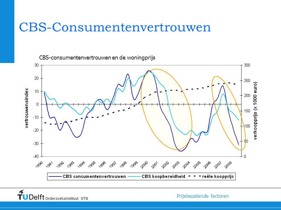 CBS-Consumentenvertrouwen