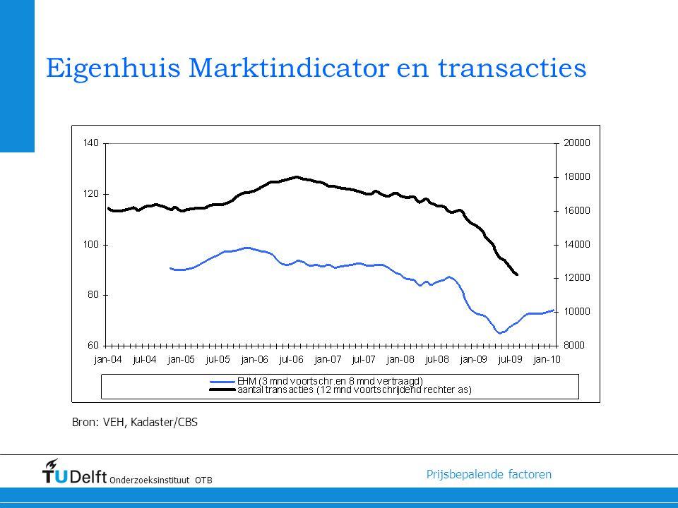 Eigenhuis Marktindicator en transacties