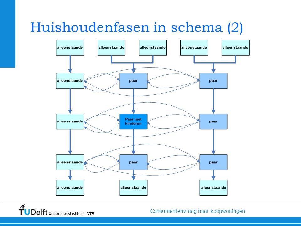 Huishoudenfasen in schema (2)