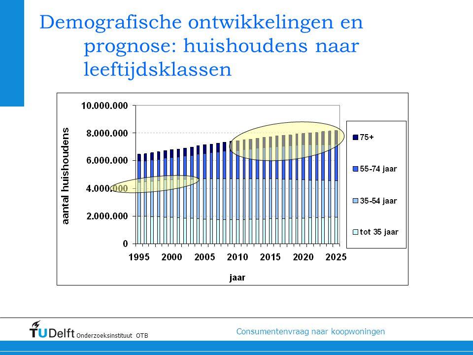 Demografische ontwikkelingen en prognose: huishoudens naar leeftijdsklassen
