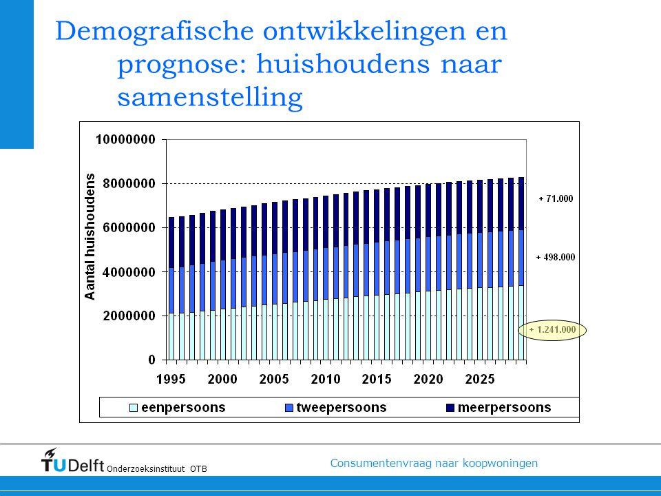 Demografische ontwikkelingen en prognose: huishoudens naar samenstelling
