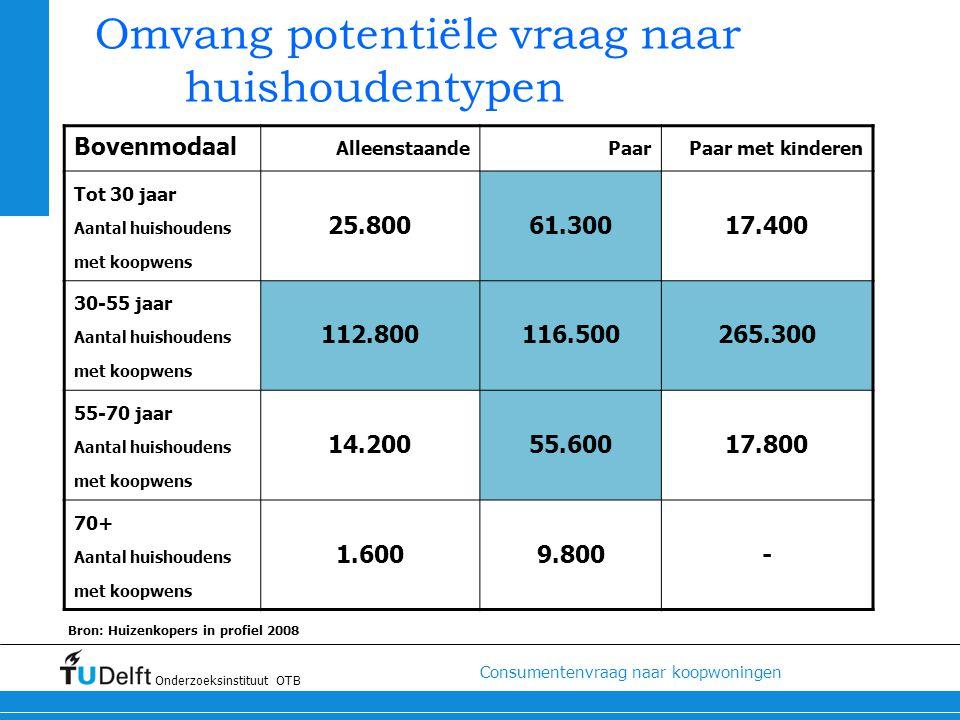Omvang potentiële vraag naar huishoudentypen