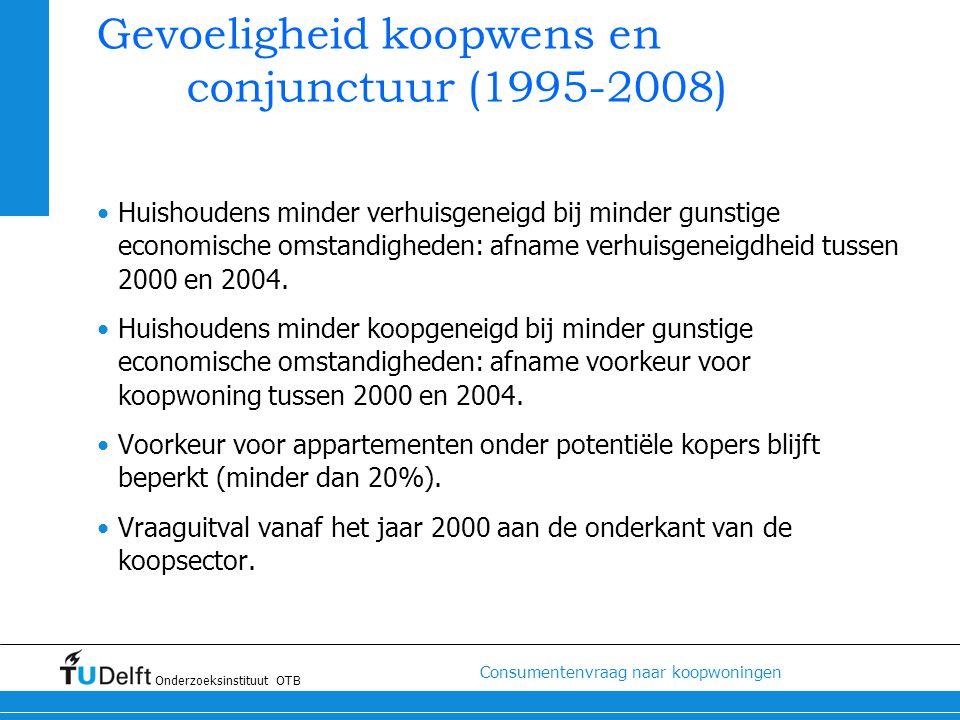 Gevoeligheid koopwens en conjunctuur (1995-2008)