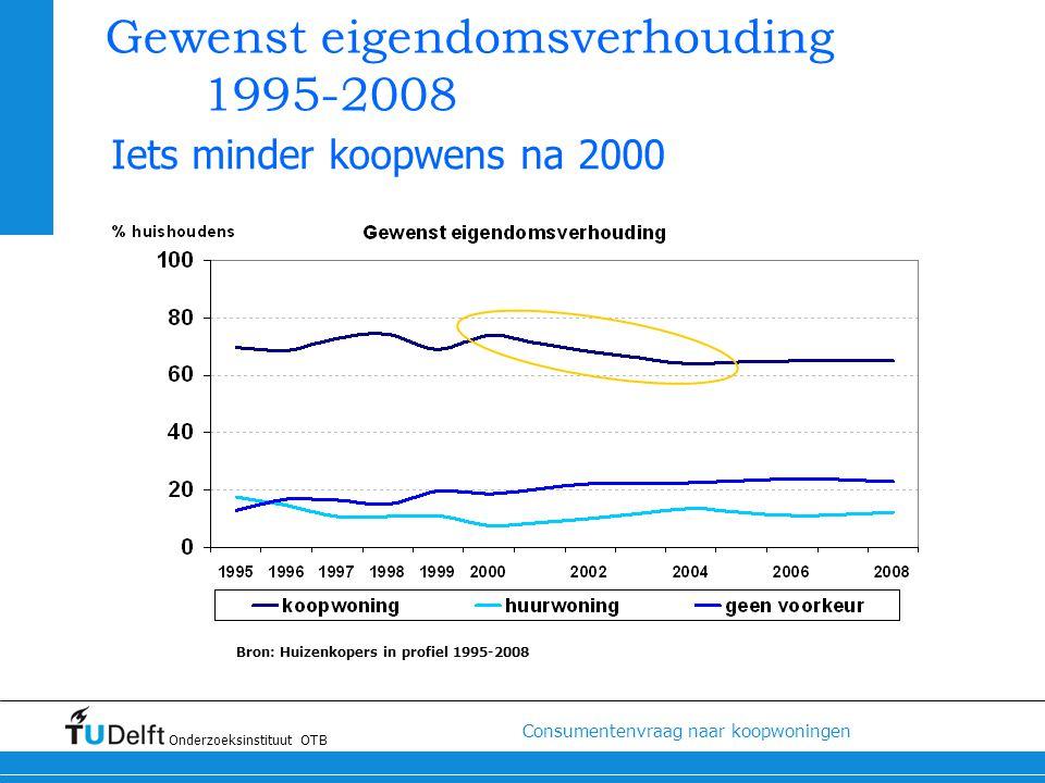 Gewenst eigendomsverhouding 1995-2008