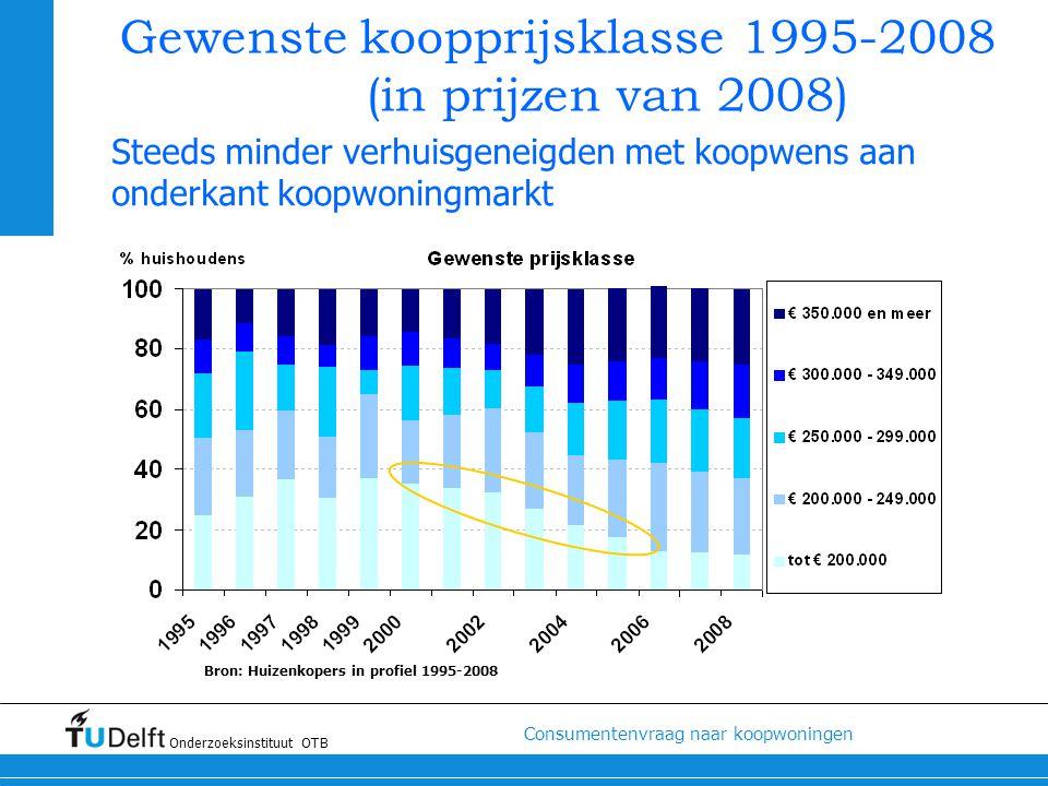 Gewenste koopprijsklasse 1995-2008 (in prijzen van 2008)