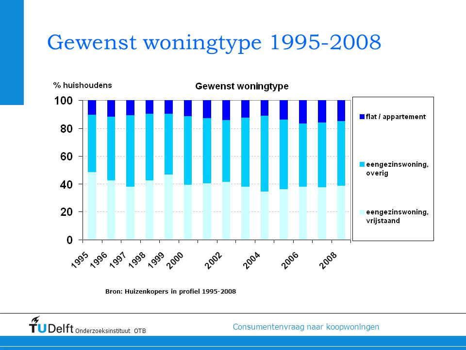 Bron: Huizenkopers in profiel 1995-2008
