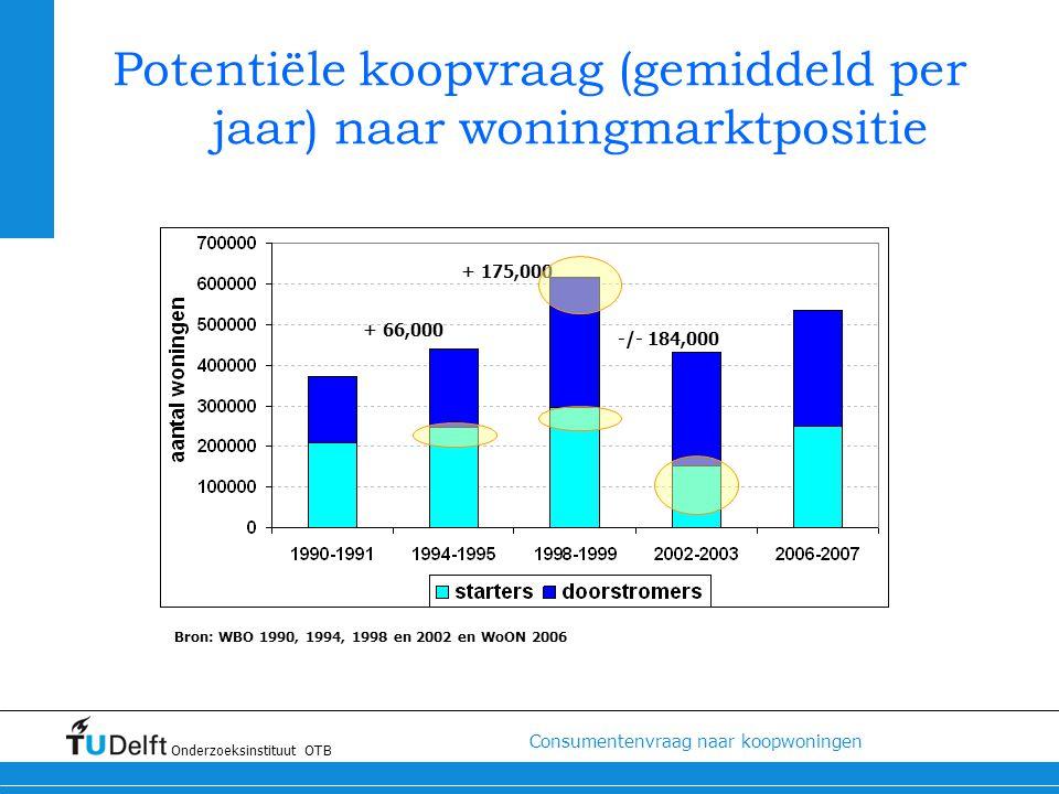 Potentiële koopvraag (gemiddeld per jaar) naar woningmarktpositie