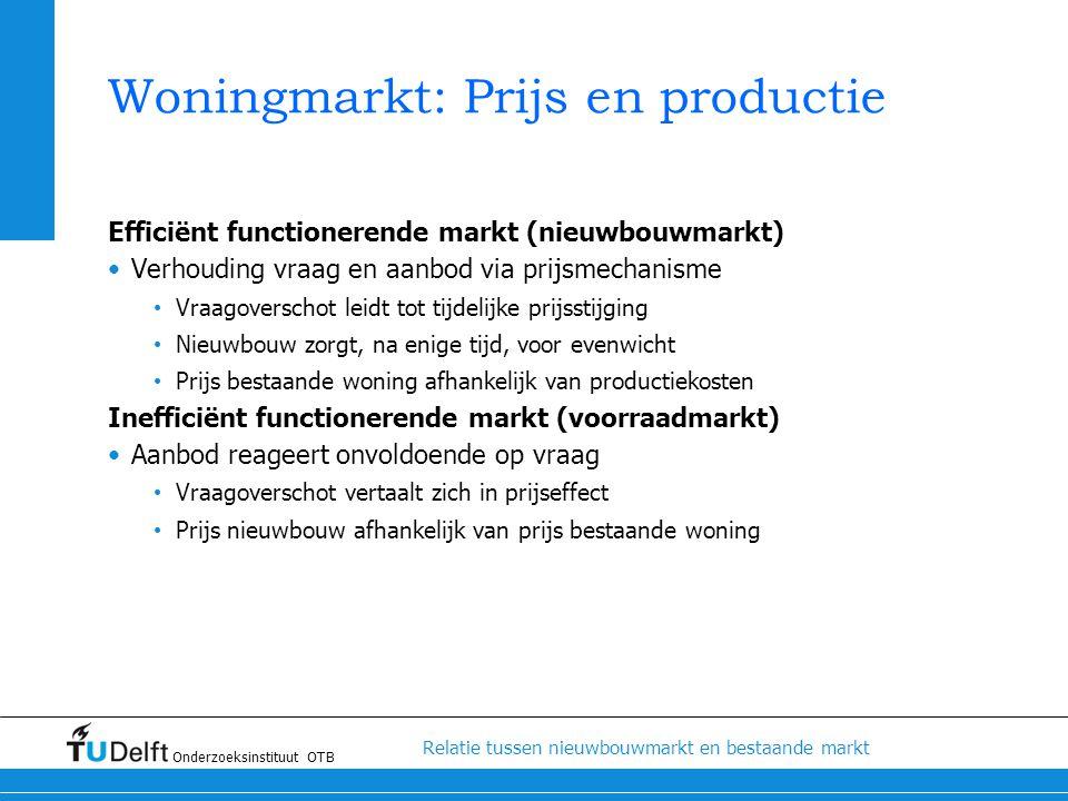 Woningmarkt: Prijs en productie