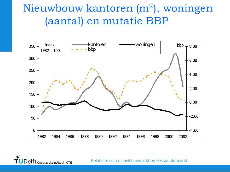 Nieuwbouw kantoren (m2), woningen (aantal) en mutatie BBP