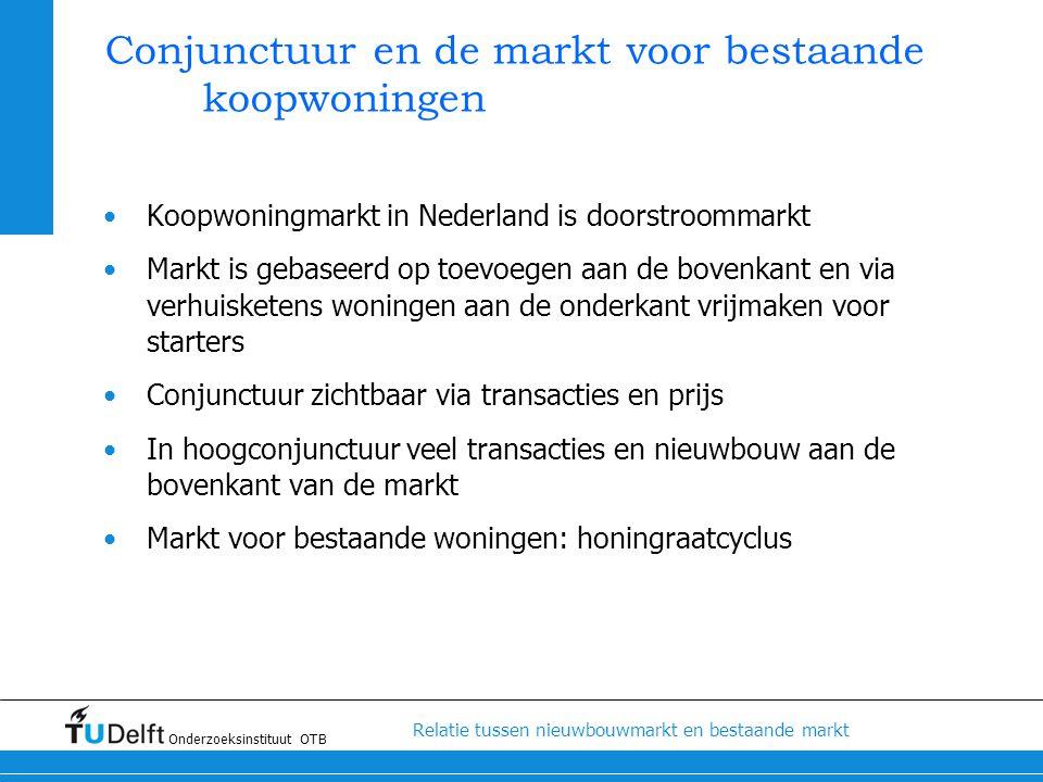 Conjunctuur en de markt voor bestaande koopwoningen