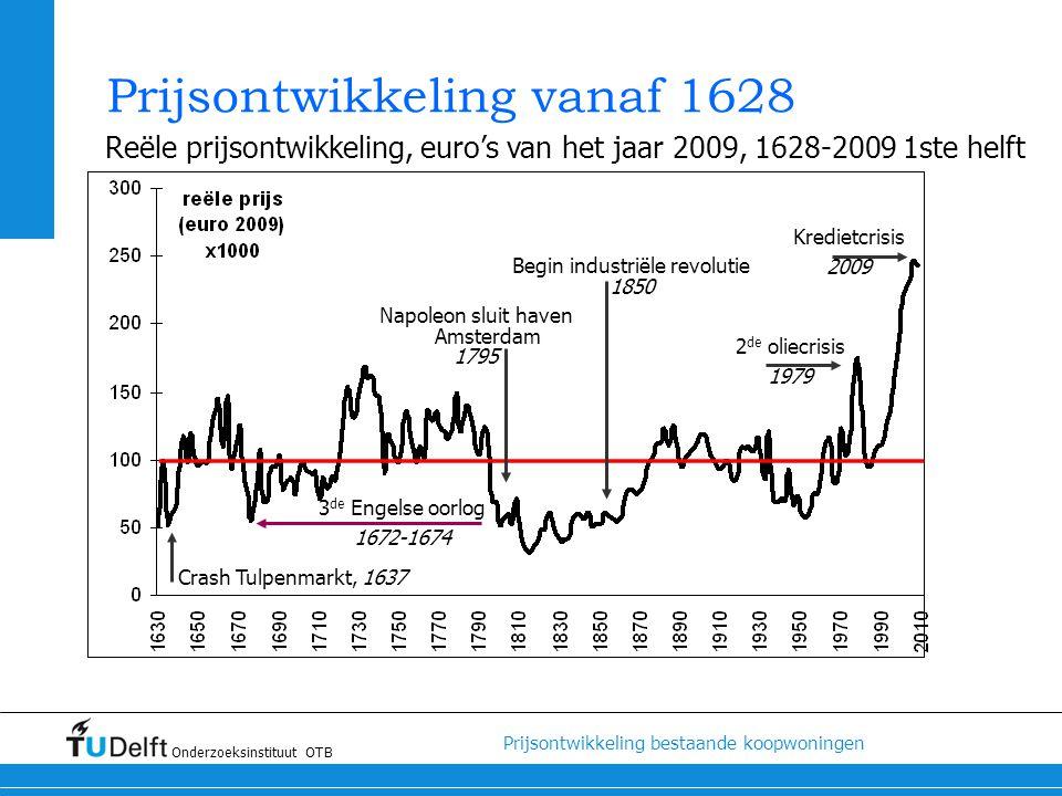 Prijsontwikkeling vanaf 1628