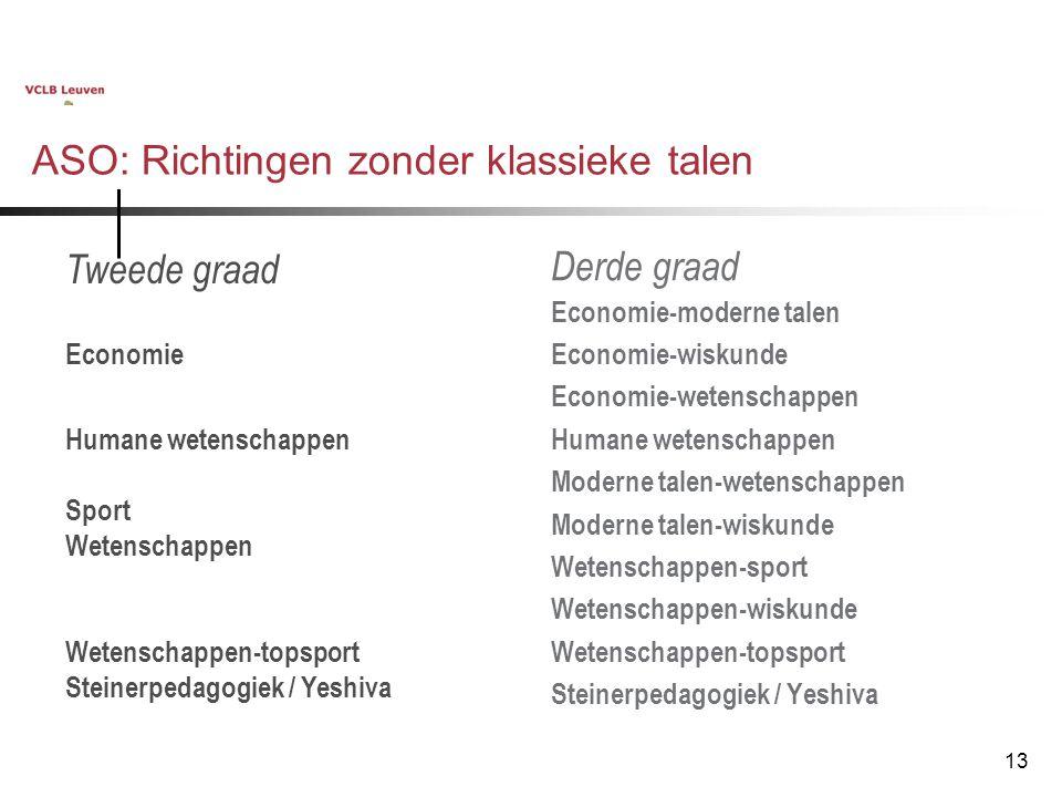 ASO: Richtingen zonder klassieke talen
