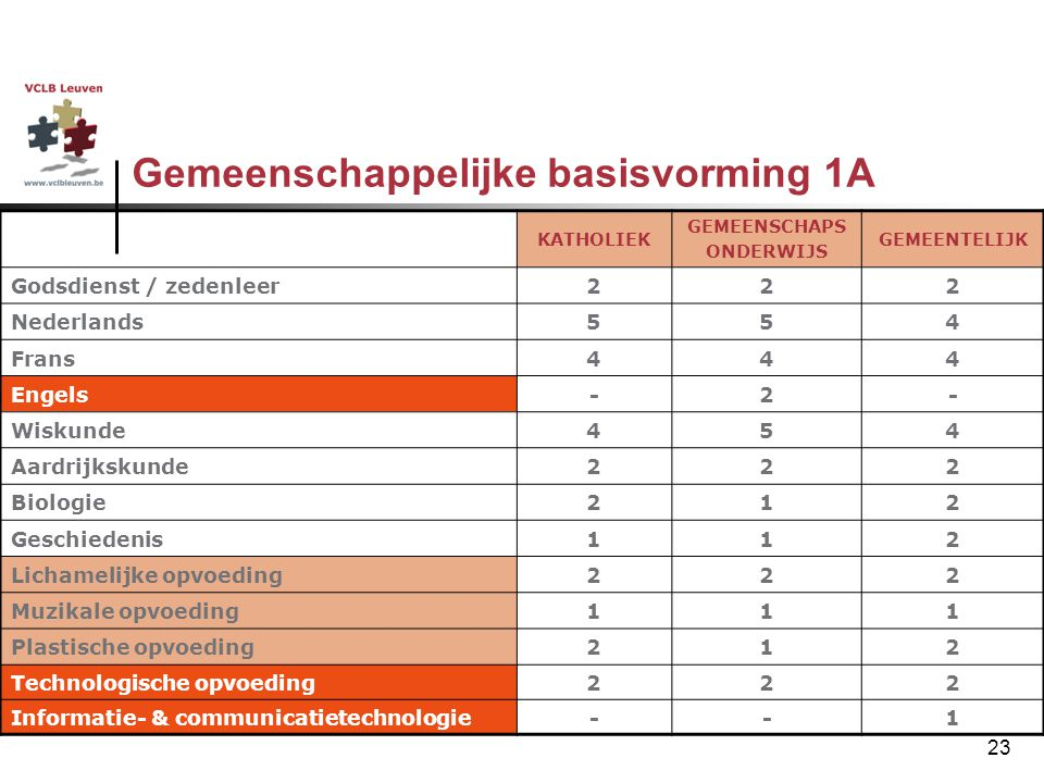 Gemeenschappelijke basisvorming 1A