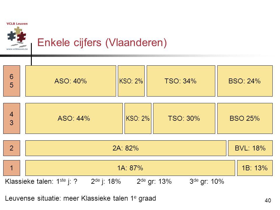 Enkele cijfers (Vlaanderen)