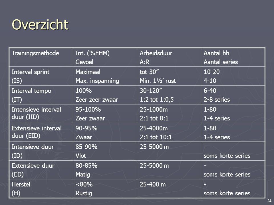 Overzicht Trainingsmethode Int. (%EHM) Gevoel Arbeidsduur A:R
