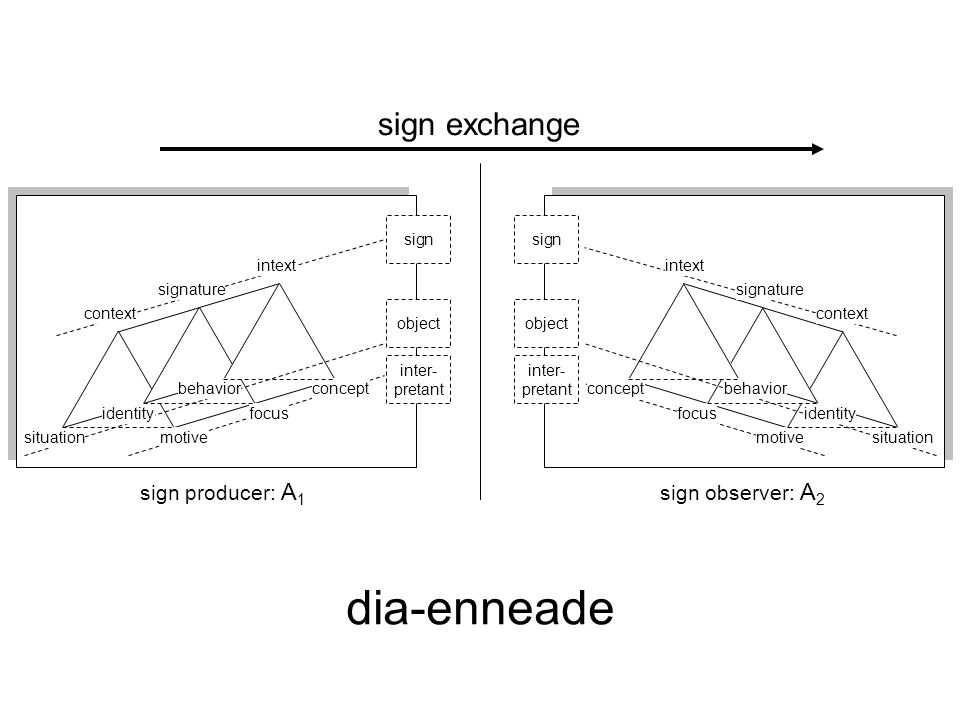 Dia-enneade dia-enneade sign exchange sign producer: A1