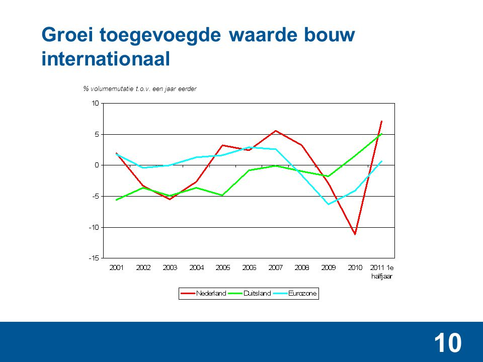 Aandeel bouw in Nederlandse economie, 1990