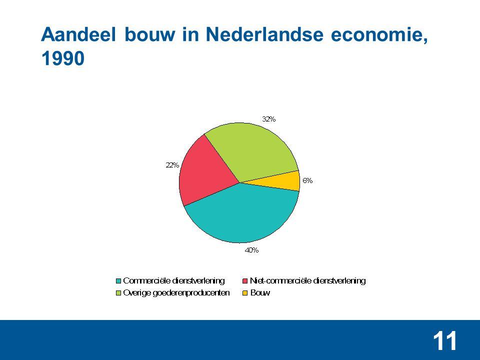 Aandeel bouw in Nederlandse economie, 2010