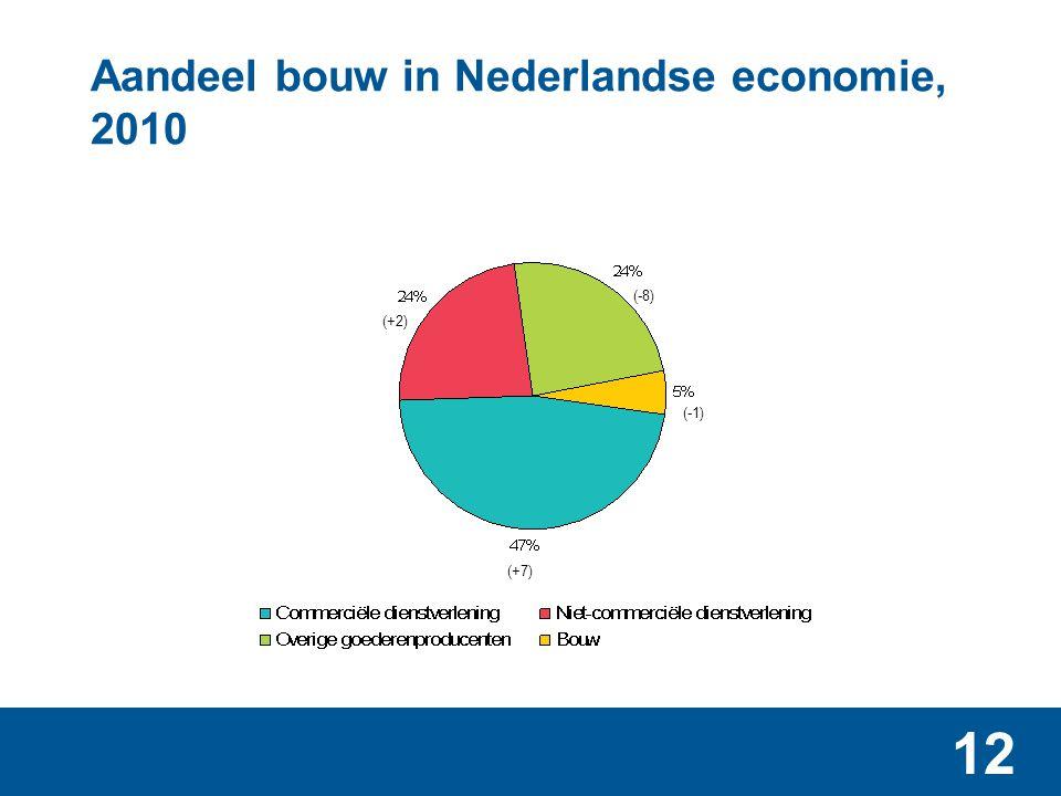 Aandeel bouw in Nederlandse economie (toegevoegde waarde), 2010