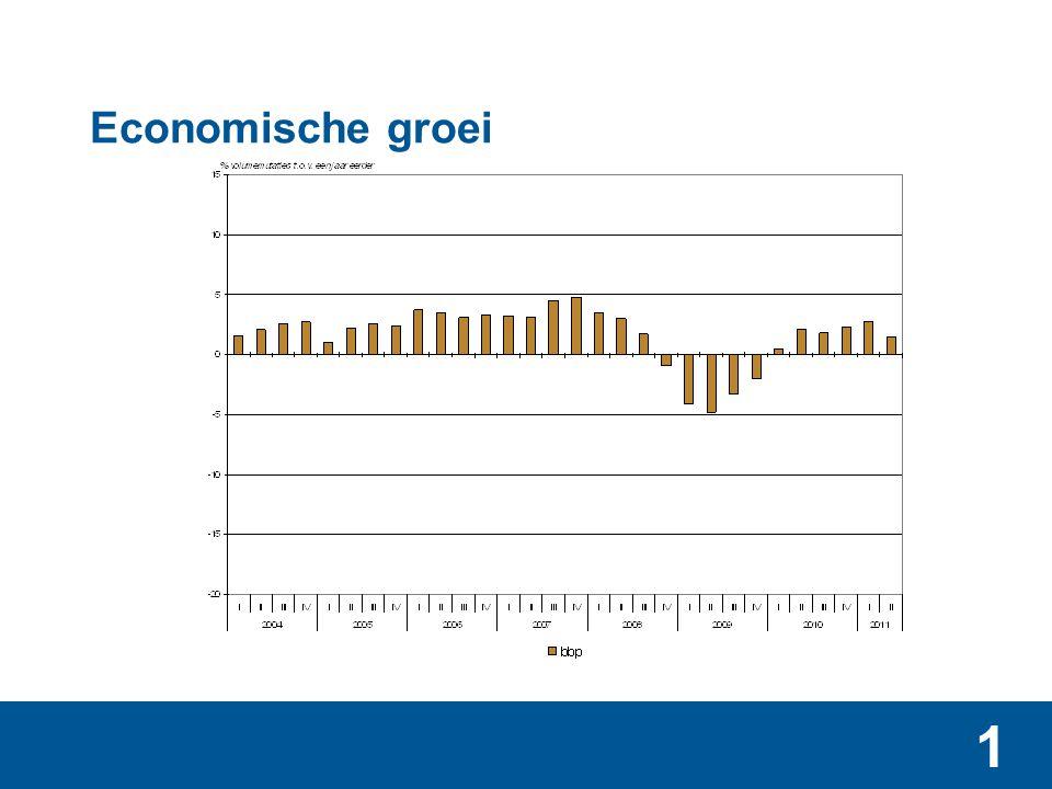 Economische groei en groei toegevoegde waarde bouw