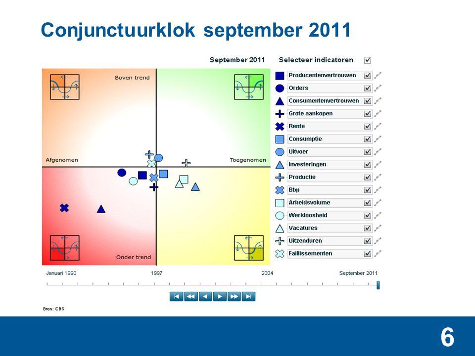 Conjunctuurklok september 2011 en positie bouw (grote ster)
