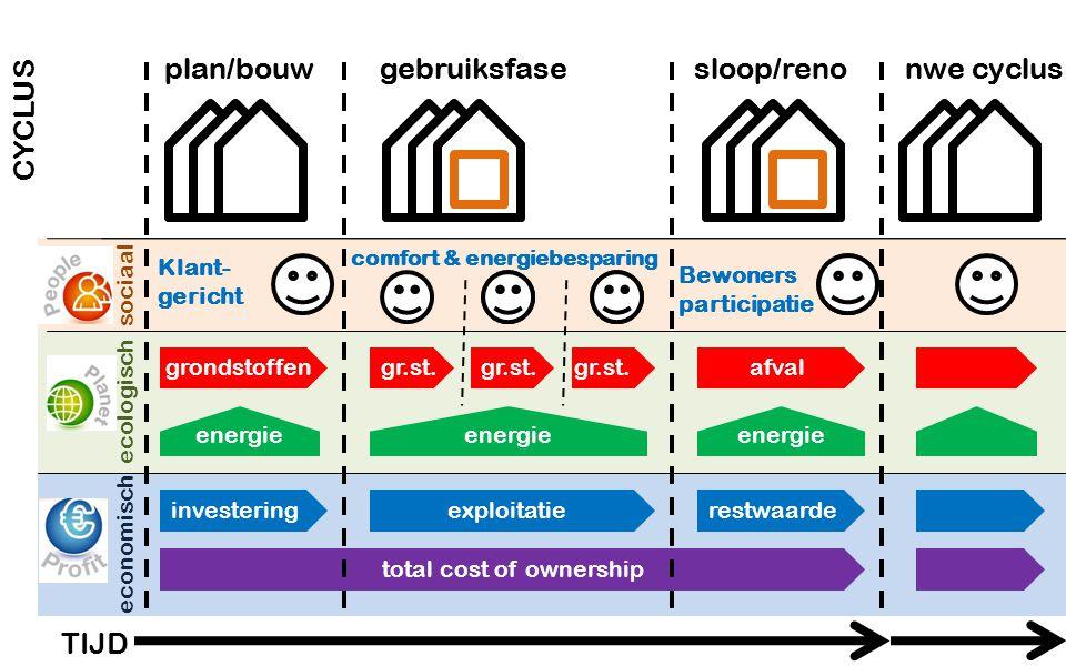 plan/bouw plan/bouw gebruiksfase sloop/reno nwe cyclus gebruiksfase