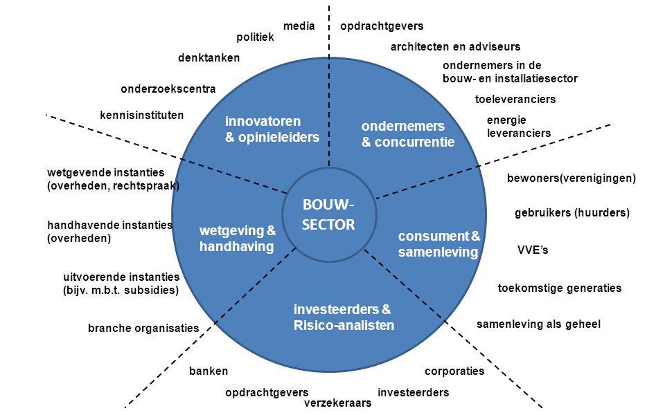 BOUW- SECTOR innovatoren ondernemers & opinieleiders & concurrentie