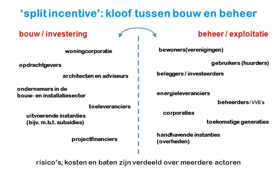 'split incentive': kloof tussen bouw en beheer