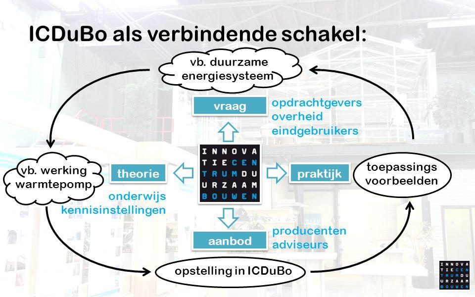 ICDuBo als verbindende schakel: