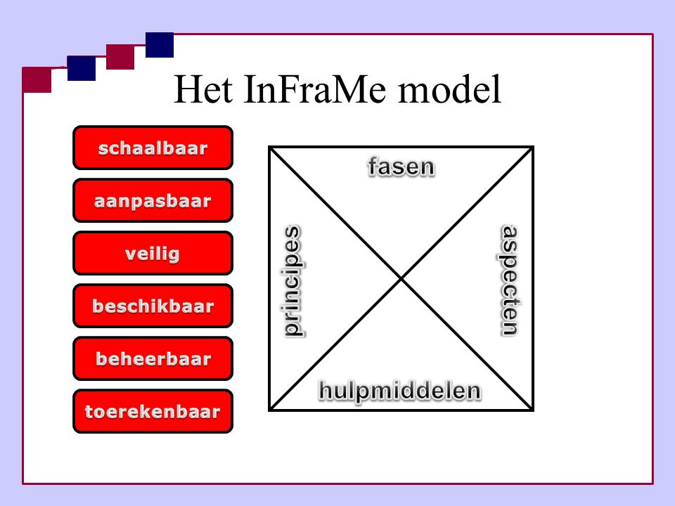 Het InFraMe model fasen principes aspecten hulpmiddelen