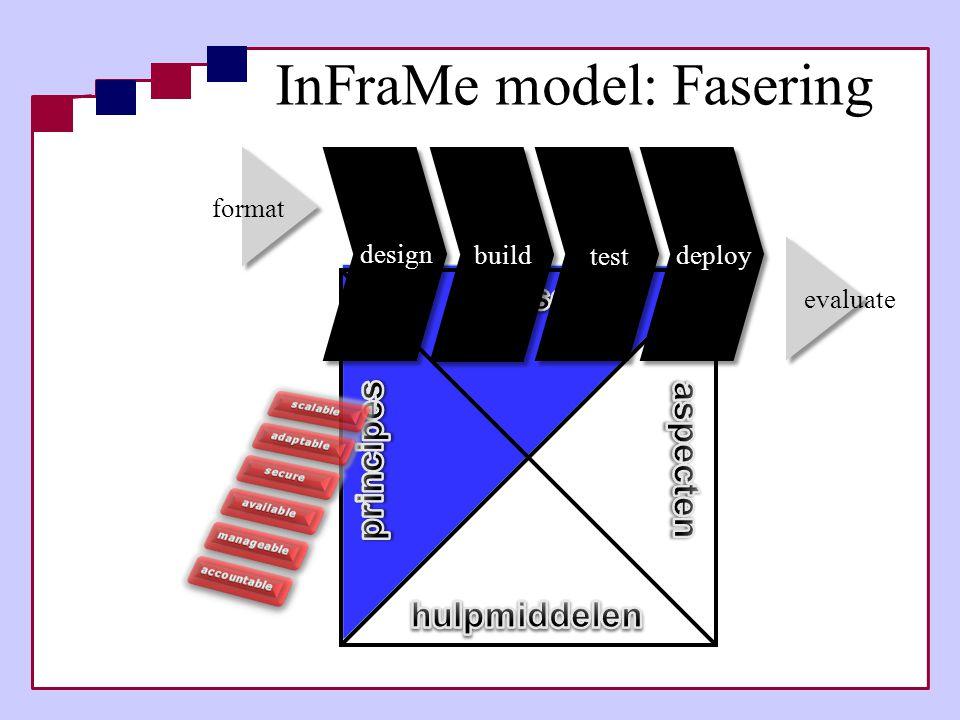 InFraMe model: Fasering
